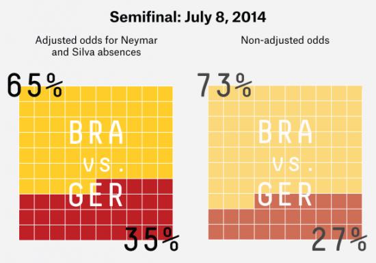 Что трейдеру вынести из матча Бразилия - Германия?