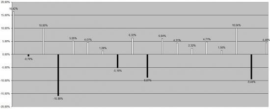 Статистика динамики индекса РТС за 18 лет, по первой половине декабря