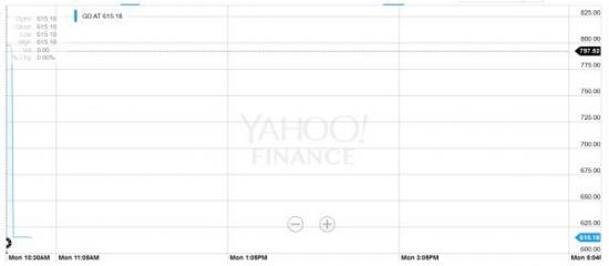 Обвал рынка в Афинах: -23%, банки -30%