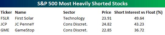 Торговая идея из S&P 500. Long FSLR ?