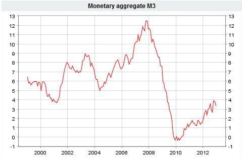 Основные ИНДИКАТОРЫ в преддверии ЕЦБ.