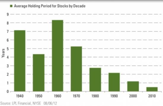Срок удержания акций МИНИМАЛЕН по истории (диаграмма)