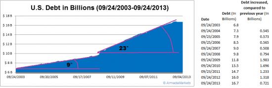 """10 лет роста гос.долга США.  Цифры,  и  """"угол атаки"""" визуально"""