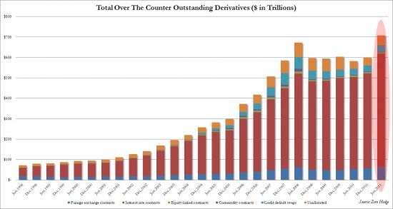 На сколько увеличился объем рынка деривативов за 10лет. Объемы рефинансирования в 2012 г.
