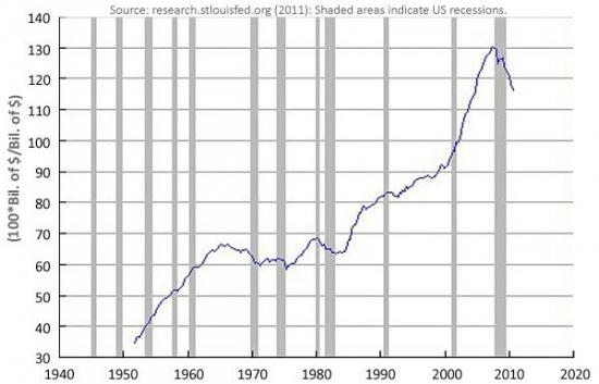 О денежных агрегатах, долгах и рецессии. Ответ Карапузу.