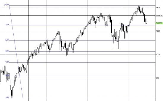 Фьючерс S&P 500 . Уровни. Возможных сценариев со стрелочками нет )
