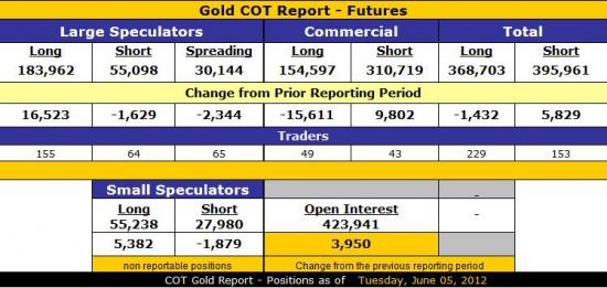 Анализ рынка золота и серебра. Мнение от ZH и личный взгляд на рынок драгметаллов..