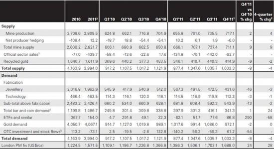 Золото. Глобальные тенденции спроса. Ретроспективные данные от Всемирного золотого совета за 2011 г..