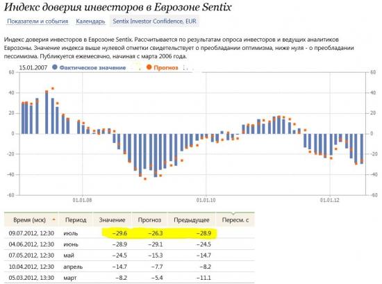 Индекс доверия инвесторов в Еврозоне Sentix, ухудшился 4 месяц подряд: