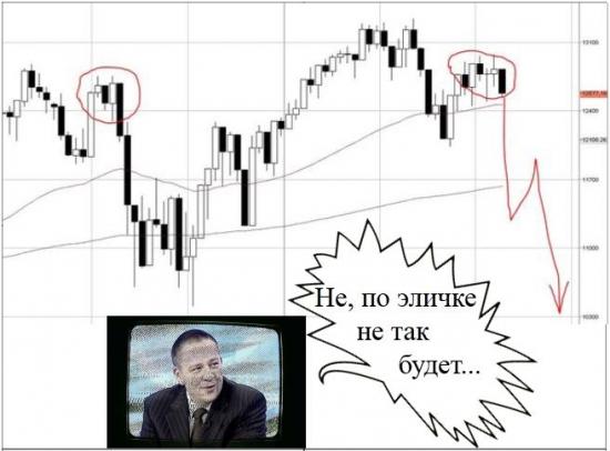 Индекс Dow Jones - торгуют прошлогодний уровень. Сценарий Deja Vu ? ...