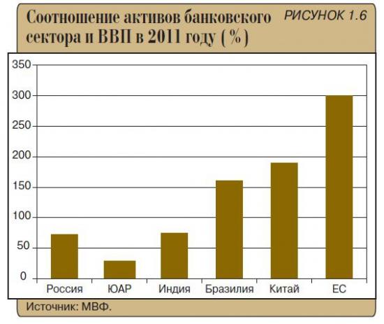 ЦБ РФ - отчет о развитии банковского сектора в России в 2011 году.
