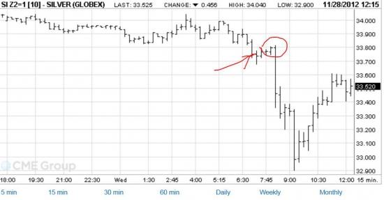 Достал беспредел маркетмейкера в серебре на Московской бирже !!!
