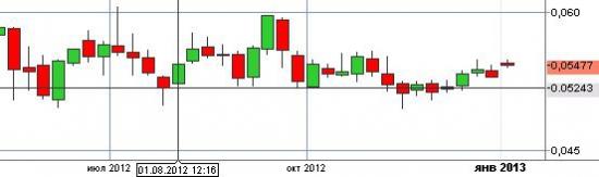 Прогноз на 2013 г. =>>> Рынок РФ будет ползучий как змей ~~~~~~