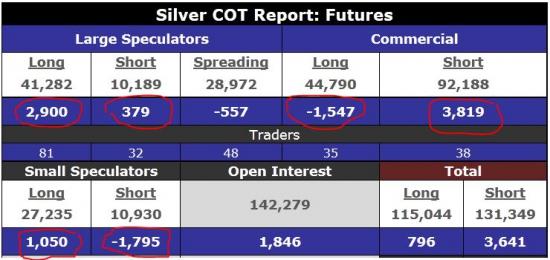 Серебро. Отчеты СОТ за январь. HSBC затаривается физическим серебром.