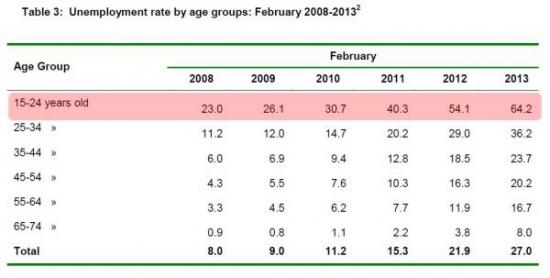Особенности греческой экономики, на примере D*D*