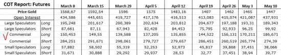Золото. Отчет СОТ. Commercial vs Small Speculators.