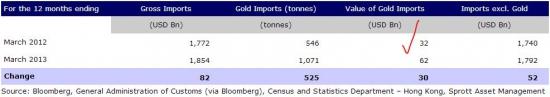 Золото. Спрос в Индии и Китае очень высокий.