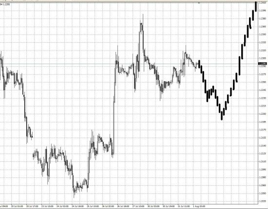 Eur/Usd на этой неделе