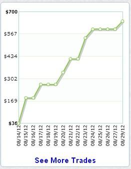 Непридуманные сделки (продолжение) - меньше, чем неделей ранее, но тоже прибыльно.