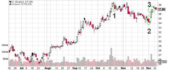 Купил акции - продал опционы. Пример Citigroup.