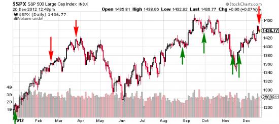 """Прогнозы в 2012 на графике. Красная - предсказание """"вниз"""", зеленая - """"вверх"""""""