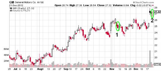 Купил акции - продал опционы - доходность 3.92%. General Motors.