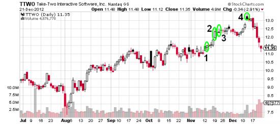 Купил акции - продал опционы - доходность 5.6%. TTWO (продолжение)
