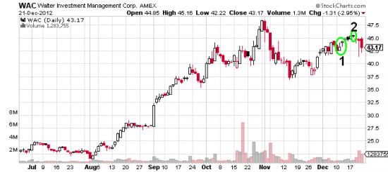 Купил акции - продал опционы - доходность 5%. WAC (окончание).