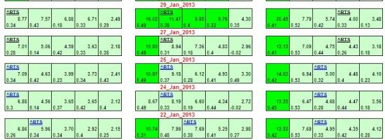 РТС еще не перестроился на понижение. (РТС до 15 февраля в рассылке для смарт-лабовцев см.в конце)