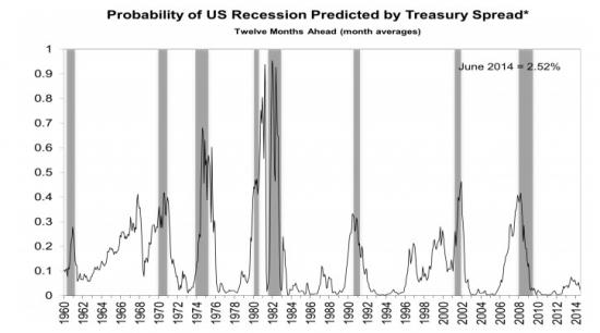 А если повысятся ставки, упадет ли рынок?