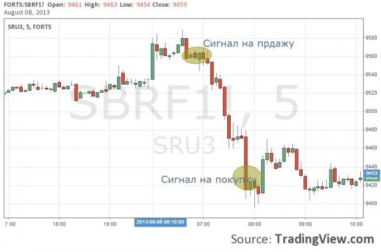 Итог +170 пп по фьючерсу на акции Сбербанка