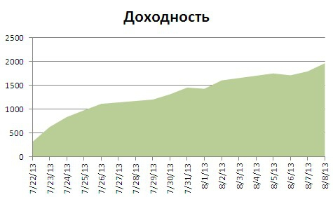 SBRF9.13  Результат 170 рублей на 1 контракт