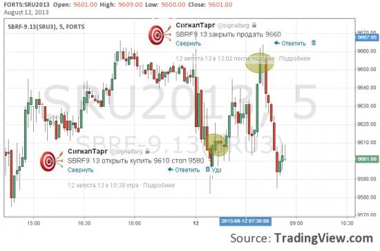 Он-лайн подсказки: Сбербанк был страптивен.Итог +65пп