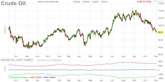 Прощай  $100-овая нефть. Здравствуй $3-вый бензин (за галон)!