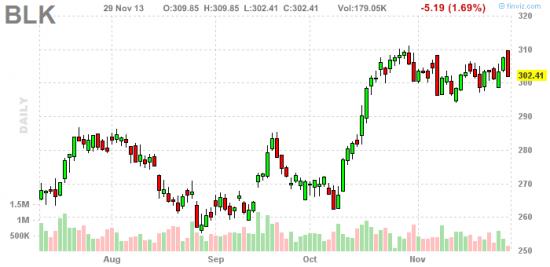 Стратегия покупки американских акций перед отсечкой. Захват дивидендов. (Продолжение)
