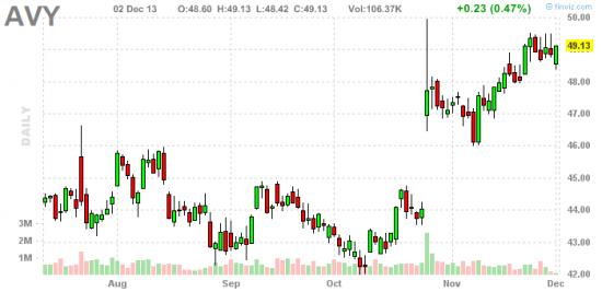 Дивиденды захвачены. Стратегия покупки американских акций перед отсечкой.(Продолжение)