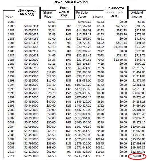 Пенсия на дивиденды, давайте не надеяться на государство.