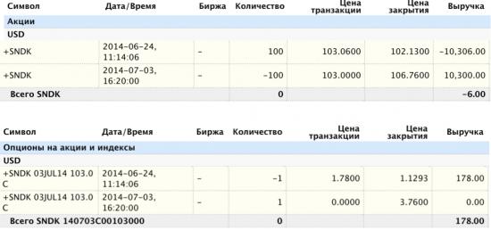 Продать покрытый опцион vs купить хорошую акцию. Результаты (SNDK). Консервативная стратегия.