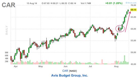 Без рецессии никуда, но не завтра. Список акций NYSE и NASDAQ на неделю, что бы не сливать.