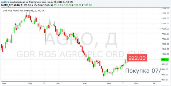 AGRO перестановка следящего ордера (смс торговые оповещения)