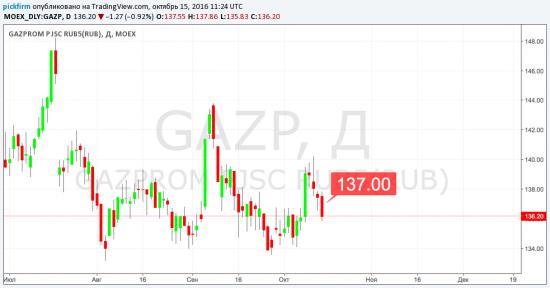 Следящие ордера  Газпром, Яндекс, МТС (смс торговые оповещения)