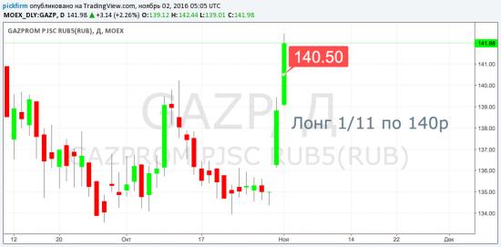 Следящие ордера  Газпром, Лента, Роснефть, Акрон, Полиметалл, Ростелеком (смс торговые оповещения)