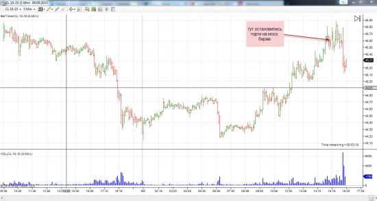 Российская биржа остановилась, а котировки на нефть нет!!!