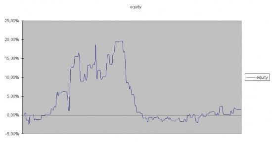 Меня просили выложить график эквити...