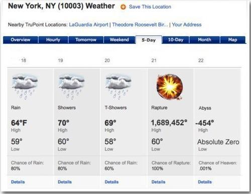 Прогноз погоды на 21 декабря 2012