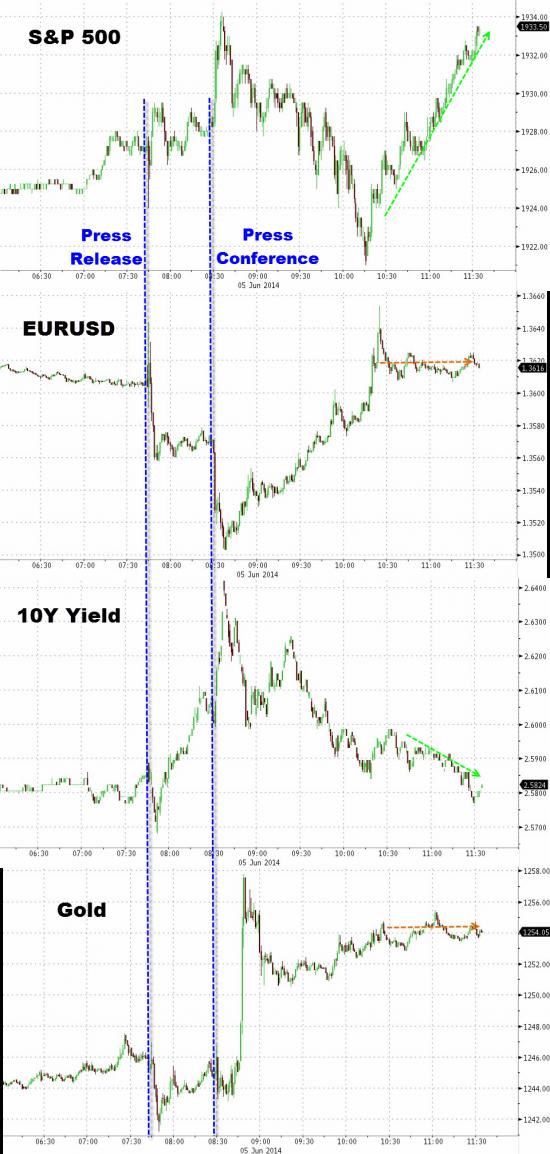 Как рынки отреагировали на новость о снижении ставок ЕЦБ?