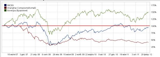 ММВБ индекс - сравнительный анализ с мировыми индексами.