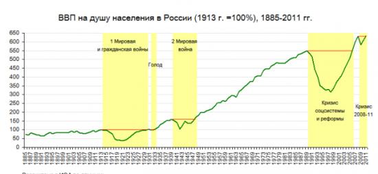 ВВП России за 150 лет. Крах.
