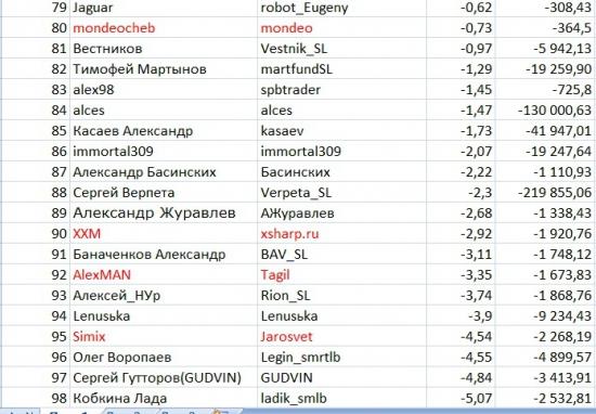 Итоги первой недели ЛЧИ среди смартлабовцев