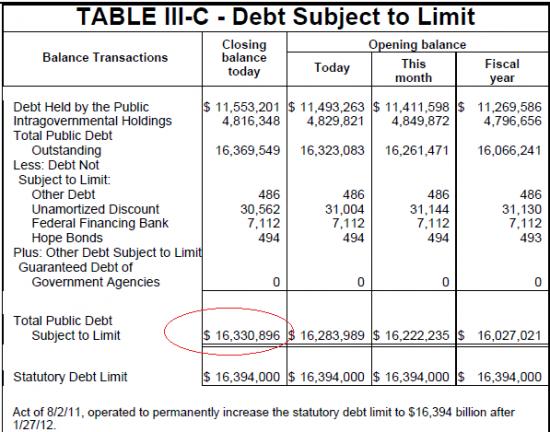 Лимит по долгу США почти достигли.